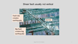 A photo of a fault that has slipped along its length (click to enlarge, then back-arrow to return to blog). http://www.pitt.edu/~cejones/GeoImages/7Structures/ReverseFaults.html